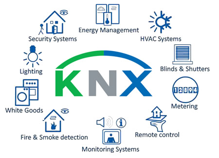 KNX world logo